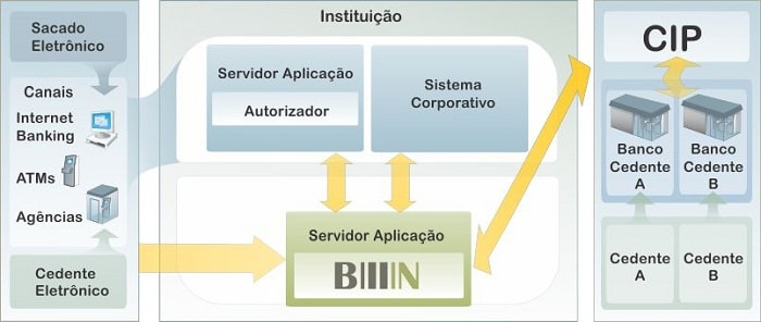 Diagrama Bilin
